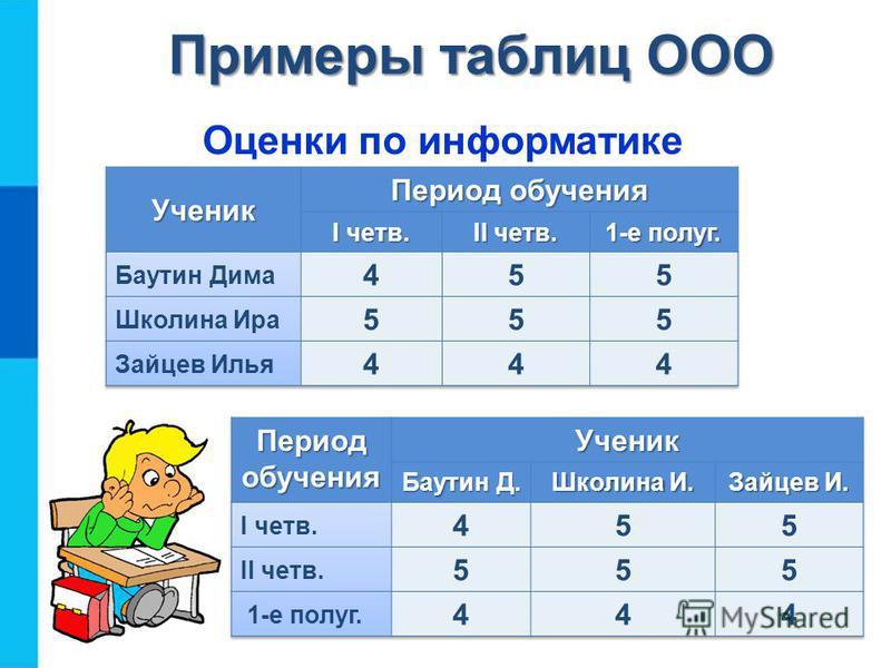 Таблица типа «объекты-объекты-один» Таблицы типа ООО содержат информацию о некотором одном свойстве пар объектов, чаще всего принадлежащих разным классам. Имя первого класса объектов Имя второго класса объектов Имя 1-го объекта 2-го класса Имя 2-го о