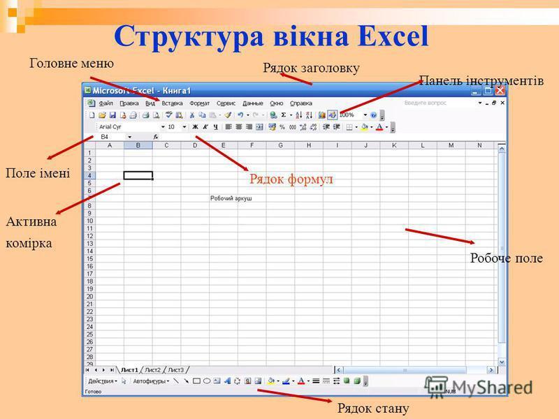 Структура вікна Excel Головне меню Робоче поле Панель інструментів Рядок заголовку Рядок стану Активна комірка Поле імені Рядок формул