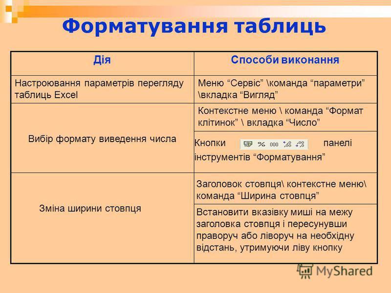 Форматування таблиць Встановити вказівку миші на межу заголовка стовпця і пересунувши праворуч або ліворуч на необхідну відстань, утримуючи ліву кнопку Заголовок стовпця\ контекстне меню\ команда Ширина стовпця Зміна ширини стовпця Кнопки панелі інст