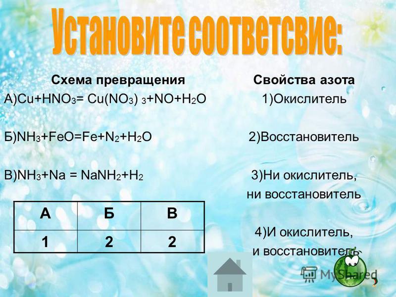 Схема превращения А)Cu+HNO 3 = Cu(NO 3 ) 3 +NO+H 2 O Б)NH 3 +FeO=Fe+N 2 +H 2 O В)NH 3 +Na = NaNH 2 +H 2 Свойства азота 1)Окислитель 2)Восстановитель 3)Ни окислитель, ни восстановитель 4)И окислитель, и восстановитель АБВ 122