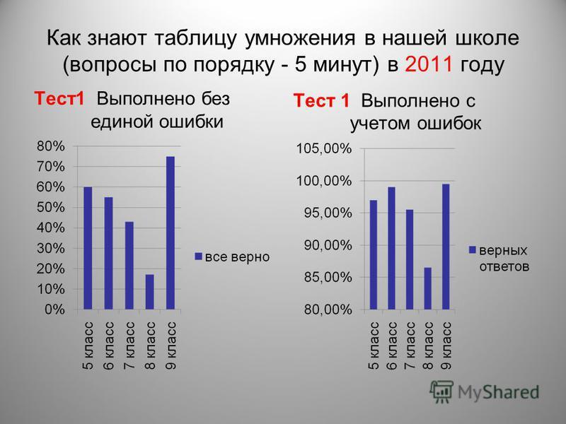 Как знают таблицу умножения в нашей школе (вопросы по порядку - 5 минут) в 2011 году Тест 1 Выполнено без единой ошибки Тест 1 Выполнено с учетом ошибок