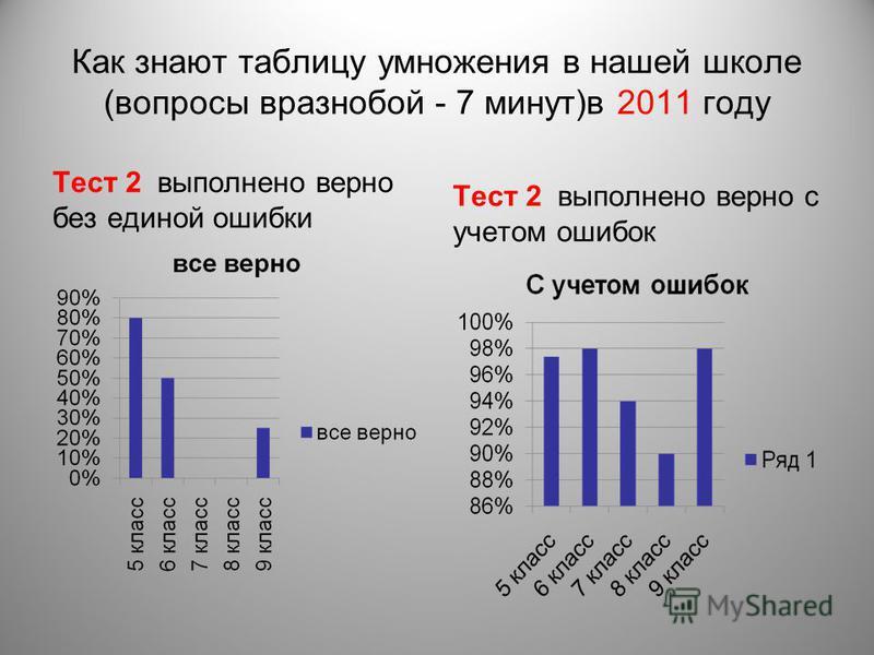 Как знают таблицу умножения в нашей школе (вопросы вразнобой - 7 минут)в 2011 году Тест 2 выполнено верно без единой ошибки Тест 2 выполнено верно с учетом ошибок