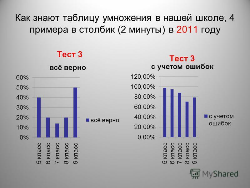 Как знают таблицу умножения в нашей школе, 4 примера в столбик (2 минуты) в 2011 году Тест 3