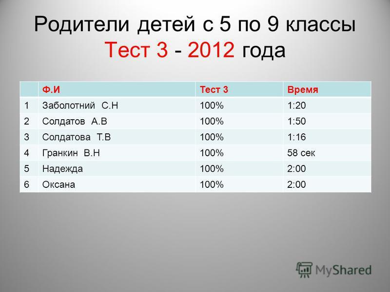 Родители детей с 5 по 9 классы Тест 3 - 2012 года Ф.ИТест 3Время 1Заболотний С.Н100%1:20 2Солдатов А.В100%1:50 3Солдатова Т.В100%1:16 4Гранкин В.Н100%58 сек 5Надежда 100%2:00 6Оксана 100%2:00