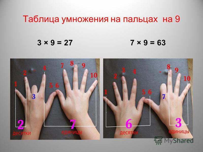 Таблица умножения на пальцах на 9 3 × 9 = 277 × 9 = 63