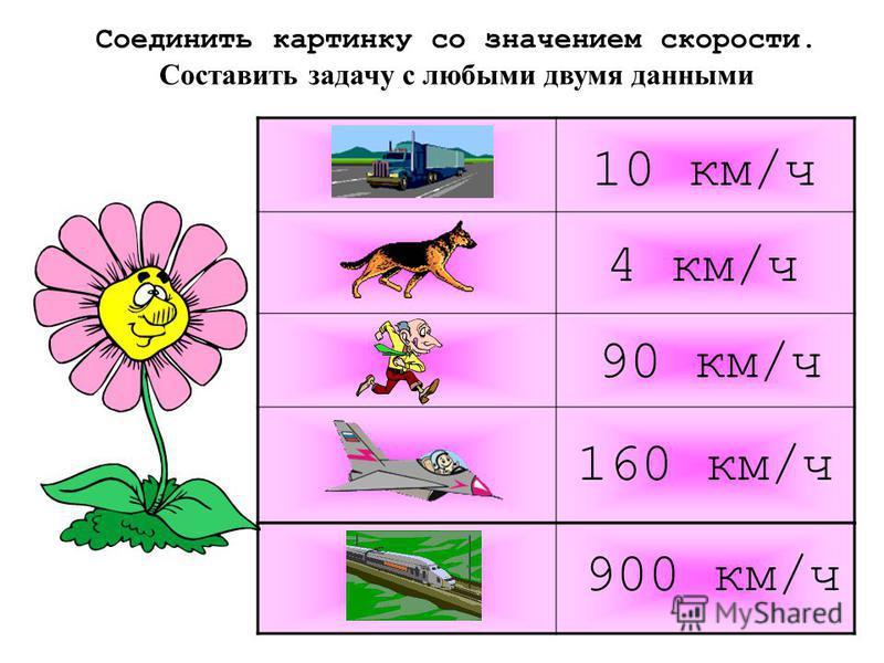 Соединить картинку со значением скорости. Cоставить задачу с любыми двумя данными 4 км/ч 10 км/ч 900 км/ч 90 км/ч 160 км/ч
