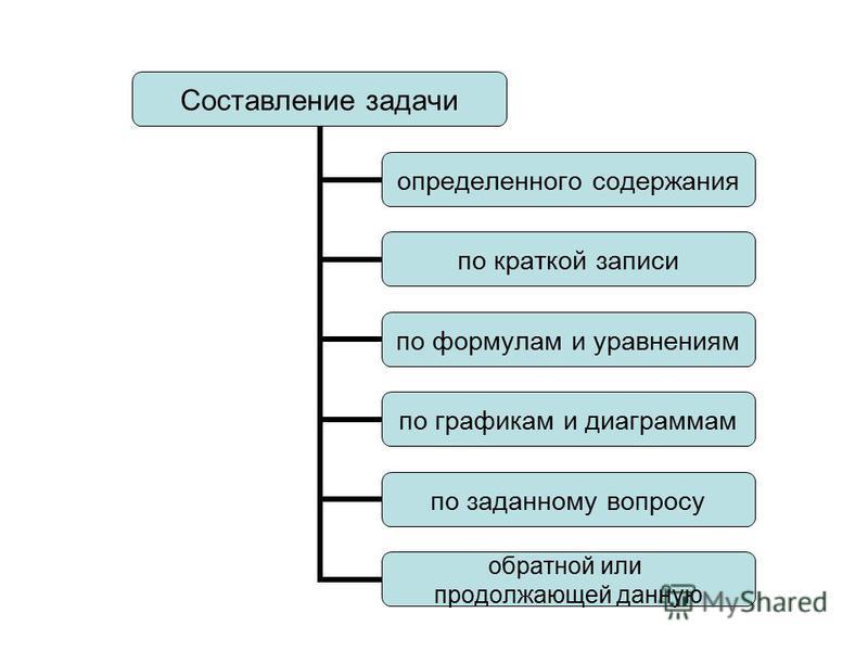 Составление задачи определенного содержания по краткой записи по формулам и уравнениям по графикам и диаграммам по заданному вопросу обратной или продолжающей данную
