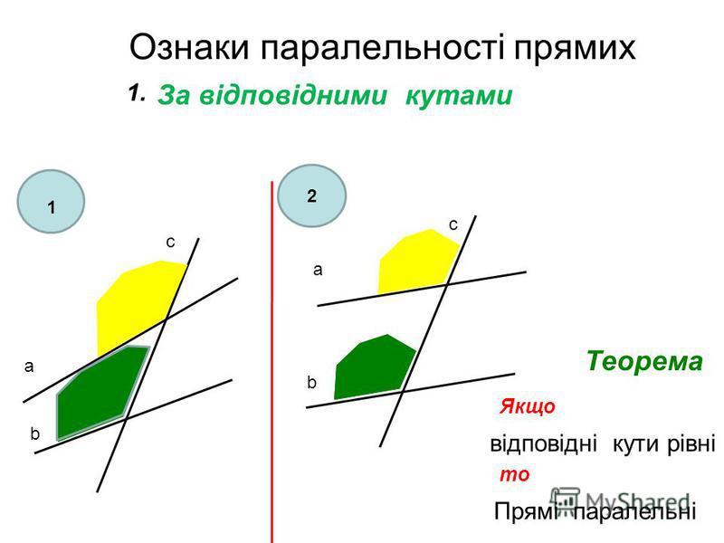 Ознаки паралельностi прямих За вiдповiдними кутами а b c а c b Якщо вiдповiднi кути рiвнi то Прямi паралельнi Теорема 1 2 1.