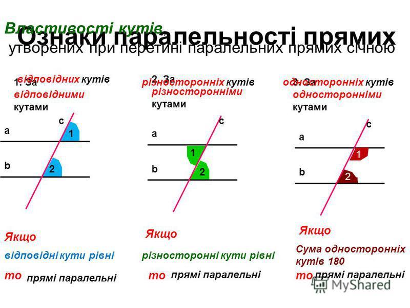 Ознаки паралельностi прямих 1. За вiдповiдними кутами 2. За рiзностороннiми кутами 3. За одностороннiми кутами a b c a b c a b c 1 2 2 1 1 2 Якщо то вiдповiднi кути рiвнiрiзностороннi кути рiвнi Сума одностороннiх кутiв 180 прямi паралельнi Властивос