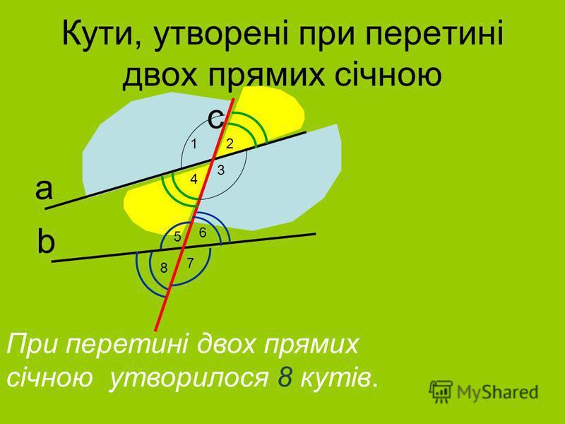 Кути, утворенi при перетинi двох прямих сiчною При перетинi двох прямих сiчною утворилося 8 кутiв. а b с 12 3 4 6 5 8 7