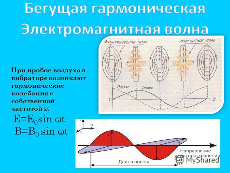 При пробое воздуха в вибраторе возникают гармонические колебания с собственной частотой ω: Е=Е 0 sin ωt В=В 0 sin ωt