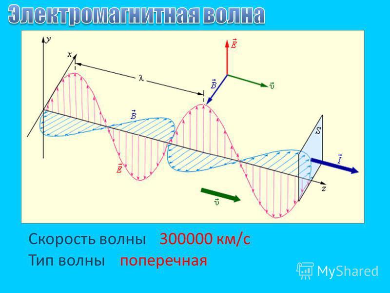 Скорость волны Тип волны поперечная 300000 км/с