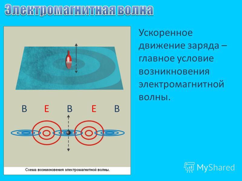 Ускоренное движение заряда – главное условие возникновения электромагнитной волны. ВВВЕЕ