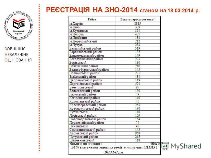 РЕЄСТРАЦІЯ НА ЗНО-2014 станом на 18.03.2014 р. ЗОВНІШНЄ НЕЗАЛЕЖНЕ ОЦІНЮВАННЯ