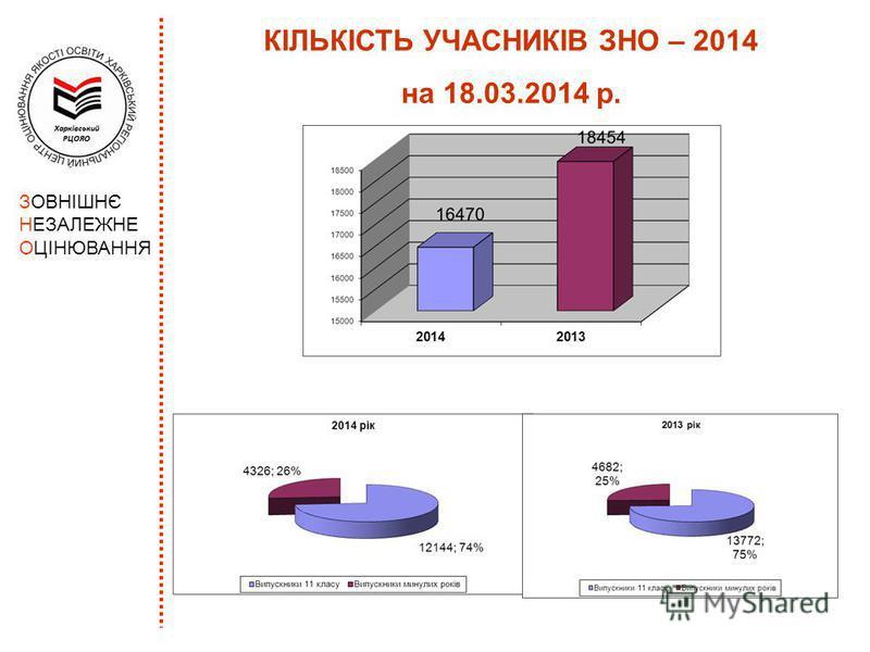 КІЛЬКІСТЬ УЧАСНИКІВ ЗНО – 2014 на 18.03.2014 р.