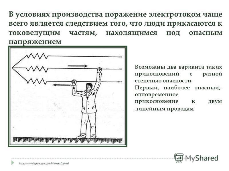 В условиях производства поражение электротоком чаще всего является следствием того, что люди прикасаются к токоведущим частям, находящимся под опасным напряжением http://www.diagram.com.ua/info/ohrana/2. shtml Возможны два варианта таких прикосновени