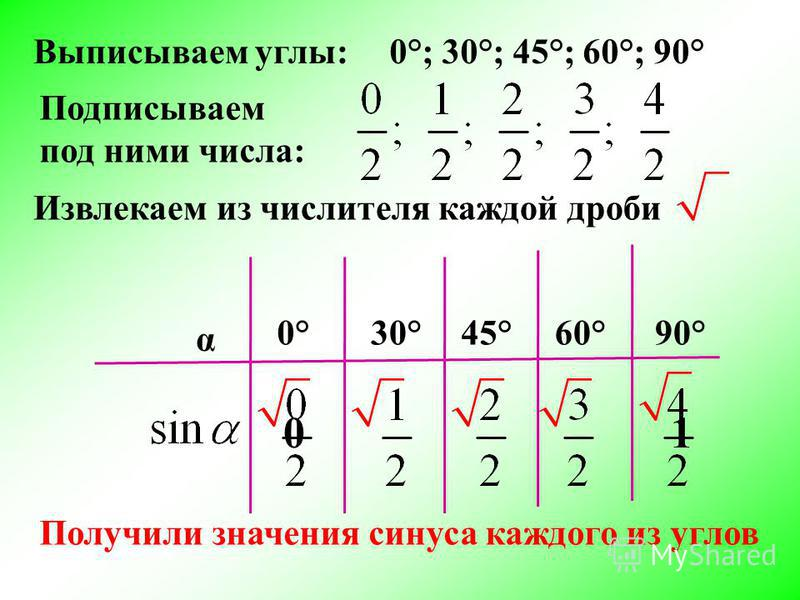 Выписываем углы: α 0°; 30°; 45°; 60°; 90° 0°30° 45° 60° 90° Подписываем под ними числа: Извлекаем из числителя каждой дроби 01 Получили значения синуса каждого из углов