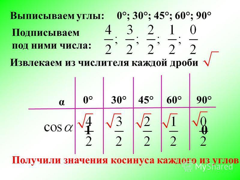 Выписываем углы: α 0°; 30°; 45°; 60°; 90° 0°30° 45° 60° 90° Подписываем под ними числа: Извлекаем из числителя каждой дроби 10 Получили значения косинуса каждого из углов