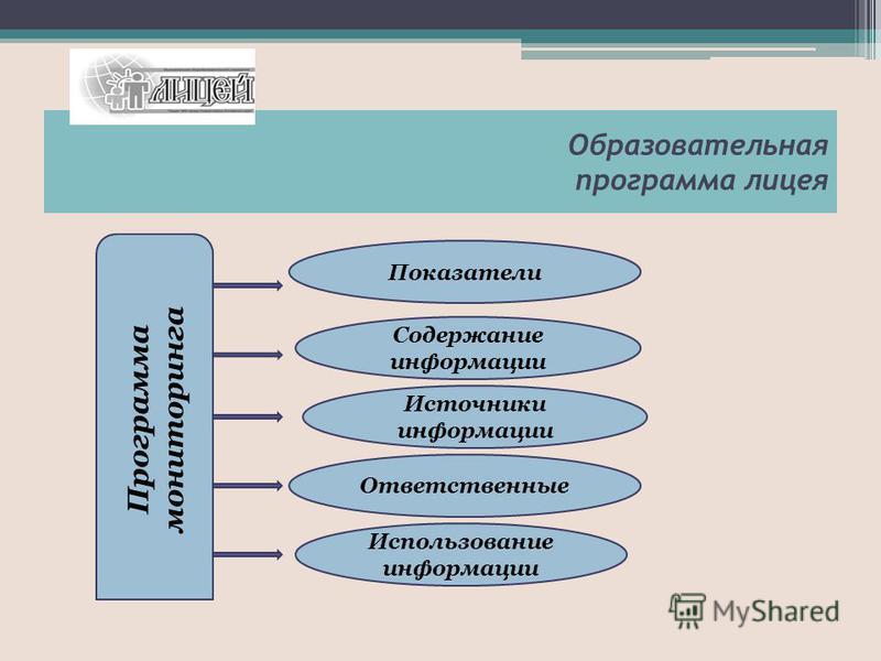 Образовательная программа лицея Программа мониторинга Показатели Содержание информации Источники информации Ответственные Использование информации
