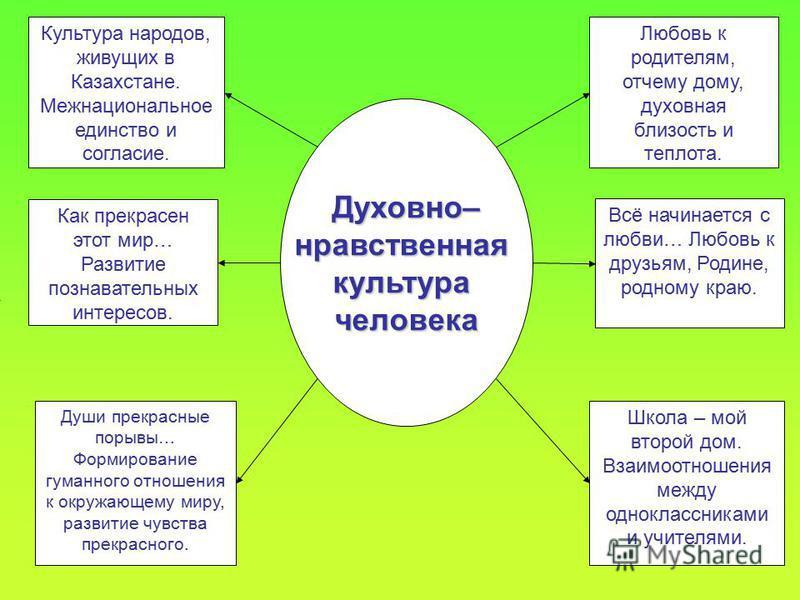 Культура народов, живущих в Казахстане. Межнациональное единство и согласие. Школа – мой второй дом. Взаимоотношения между одноклассниками и учителями. Любовь к родителям, отчему дому, духовная близость и теплота. Как прекрасен этот мир… Развитие поз