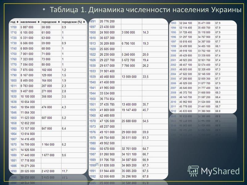 Таблица 1. Динамика численности населения Украины
