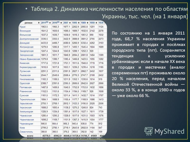 Таблица 2. Динамика численности населения по областям Украины, тыс. чел. ( на 1 января ) По состоянию на 1 января 2011 года, 68,7 % населения Украины проживает в городах и посёлках городского типа ( пгт ). Сохраняется тенденция к усилению урбанизации