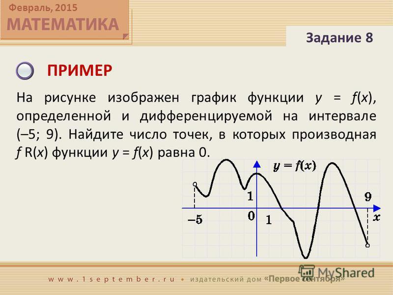 Февраль, 2015 ПРИМЕР На рисунке изображен график функции y = f(x), определенной и дифференцируемой на интервале (–5; 9). Найдите число точек, в которых производная f R(x) функции y = f(x) равна 0. Задание 8