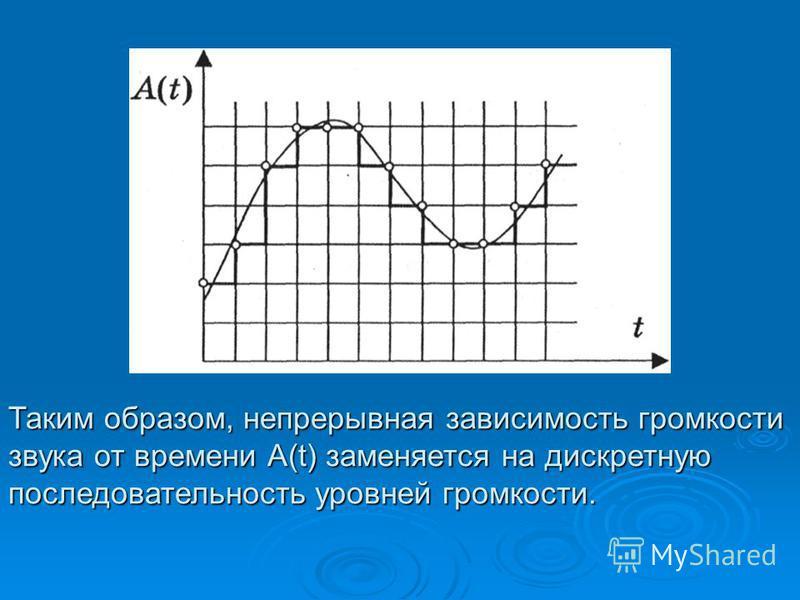 Таким образом, непрерывная зависимость громкости звука от времени А(t) заменяется на дискретную последовательность уровней громкости.