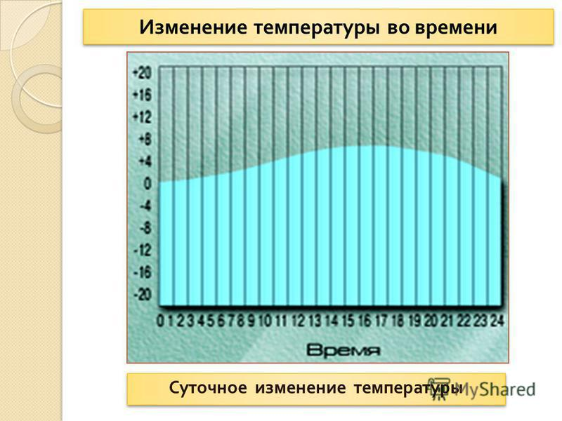 Изменение температуры во времени Суточное изменение температуры