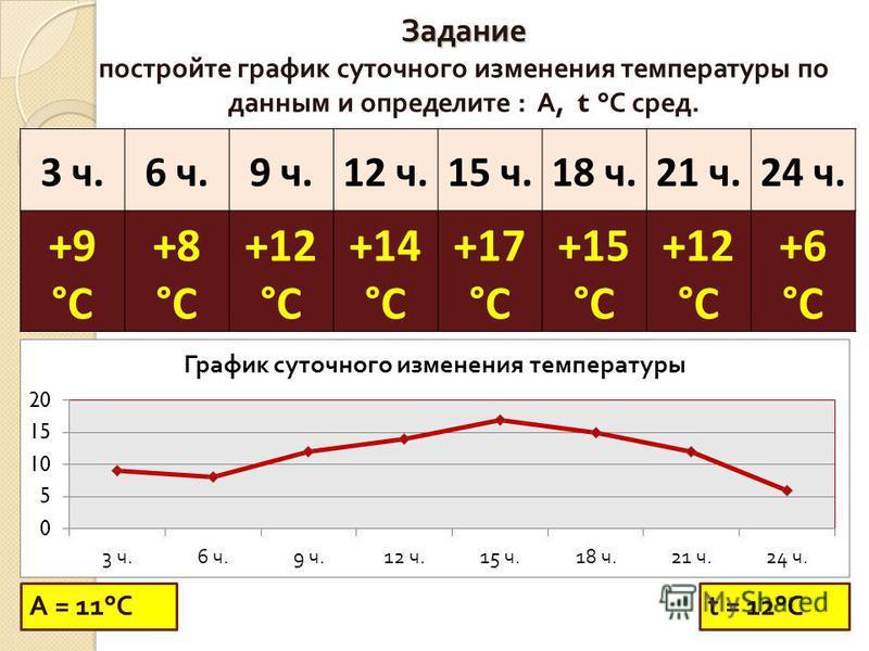 3 ч.6 ч.9 ч.12 ч.15 ч.18 ч.21 ч.24 ч. +9 °С +8 °С +12 °С +14 °С +17 °С +15 °С +12 °С +6 °С Задание Задание постройте график суточного изменения температуры по данным и определите : А, t ° С сред. t = 12° СА = 11 ° С