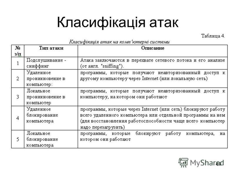 44 Класифікація атак
