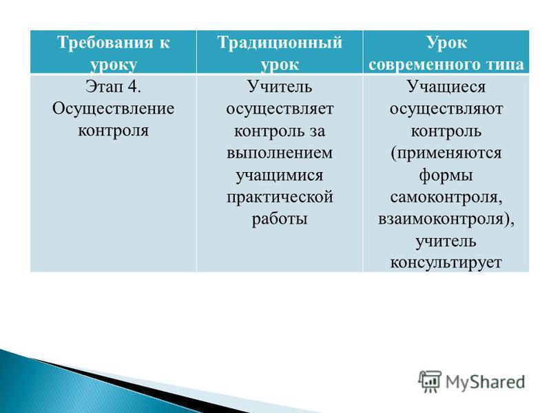 Требования к уроку Традиционный урок Урок современного типа Этап 4. Осуществление контроля Учитель осуществляет контроль за выполнением учащимися практической работы Учащиеся осуществляют контроль (применяются формы самоконтроля, взаимоконтроля), учи