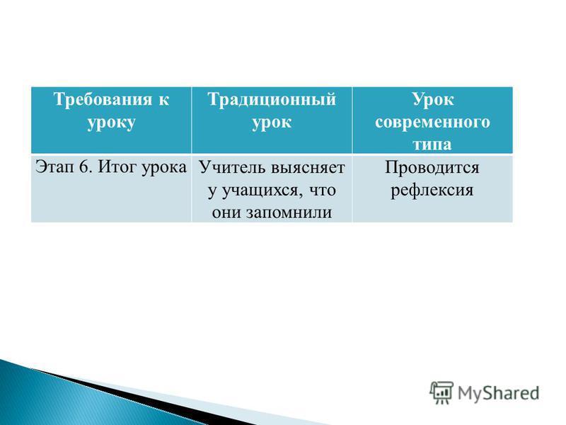 Требования к уроку Традиционный урок Урок современного типа Этап 6. Итог урока Учитель выясняет у учащихся, что они запомнили Проводится рефлексия