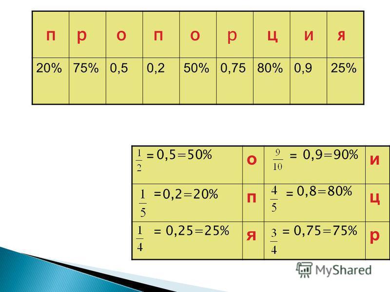 20%75%0,50,250%0,7580%0,925% = о = и = п = ц = я = р ппроцияор 0,5=50% 0,2=20% 0,25=25% 0,9=90% 0,8=80% 0,75=75%