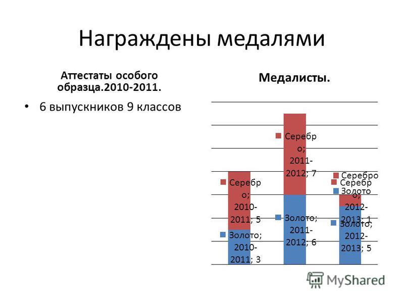 Награждены медалями Аттестаты особого образца.2010-2011. 6 выпускников 9 классов Медалисты.