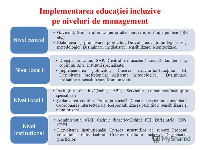 Implementarea educaiei incluzive pe niveluri de management Guvernul, Ministerul educaţiei şi alte ministere, instituţii publice (IŞE etc.) Elaborarea şi promovarea politicilor; Dezvoltarea cadrului legislativ şi metodologic; Desiminare, mediatizare,
