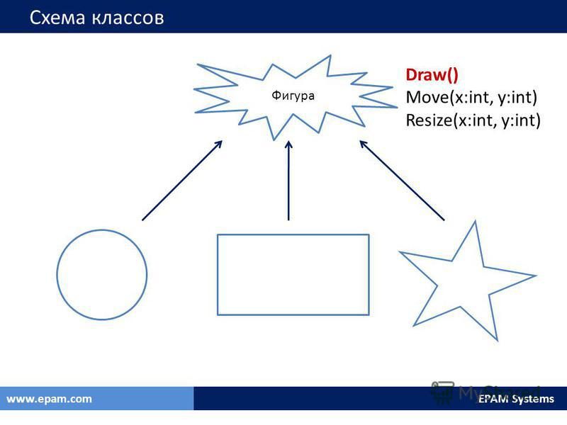 EPAM Systemswww.epam.com Схема классов Фигура Draw() Move(x:int, y:int) Resize(x:int, y:int)