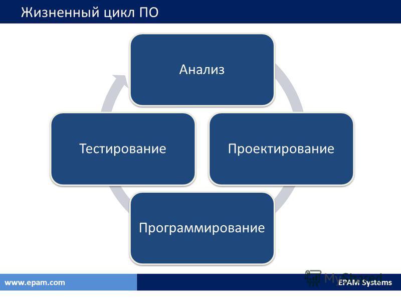 EPAM Systemswww.epam.com Жизненный цикл ПО Анализ ПроектированиеПрограммирование Тестирование