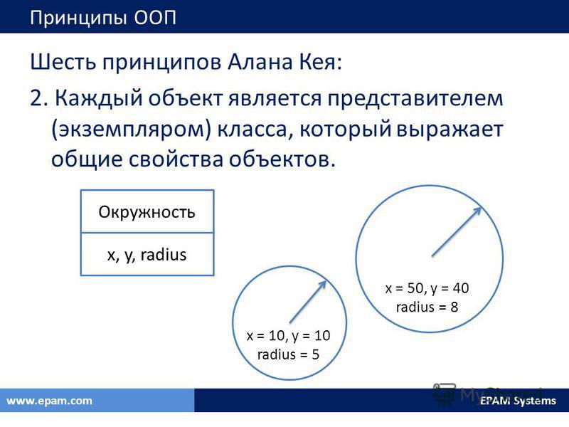 EPAM Systemswww.epam.com Принципы ООП Шесть принципов Алана Кея: 2. Каждый объект является представителем (экземпляром) класса, который выражает общие свойства объектов. Окружность x, y, radius x = 10, y = 10 radius = 5 x = 50, y = 40 radius = 8