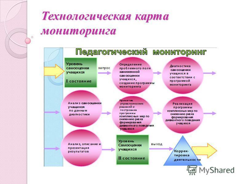 Технологическая карта мониторинга