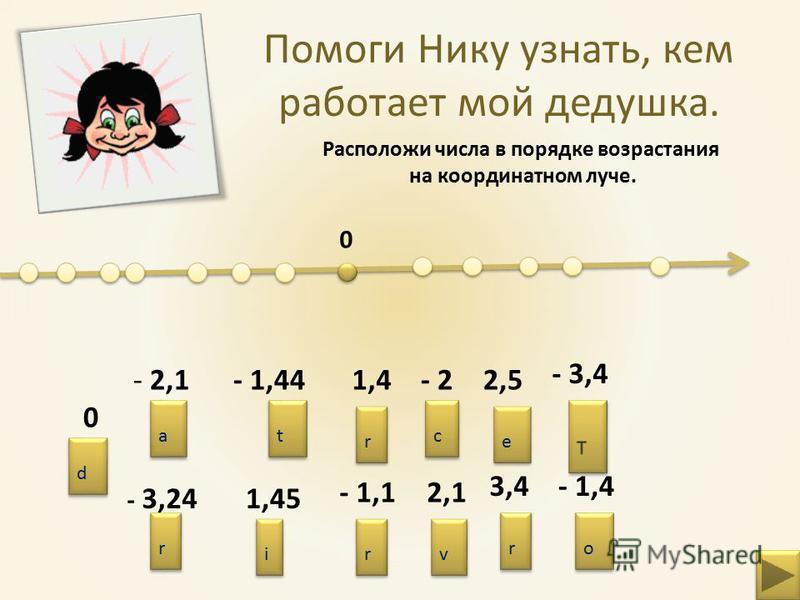 Помоги Нику узнать, кем работает мой дедушка. Расположи числа в порядке возрастания на координатном луче. 0 - 2,1- 2 - 1,4 - 1,44 - 3,4 - 3,24 0 - 1,1 2,51,4 1,45 2,1 3,4 r r a a c c t t o o r r d d r r i i v v e e r r