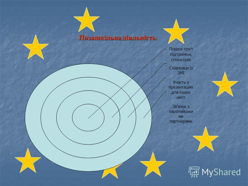 Позашкільна діяльність: Пошук груп підтримки, спонсорів Співпраця із ЗМІ Участь у презентаціях для інших шкіл Зв'язки з європейськими партнерами