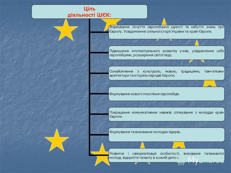 Ціль діяльності ШЄК: Формування почуття європейської єдності та набуття знань про Європу. Усвідомлення спільної історії України та країн Європи. Підвищення інтелектуального розвитку учнів, усвідомлення себе європейцями, розширення світогляду. Ознайом