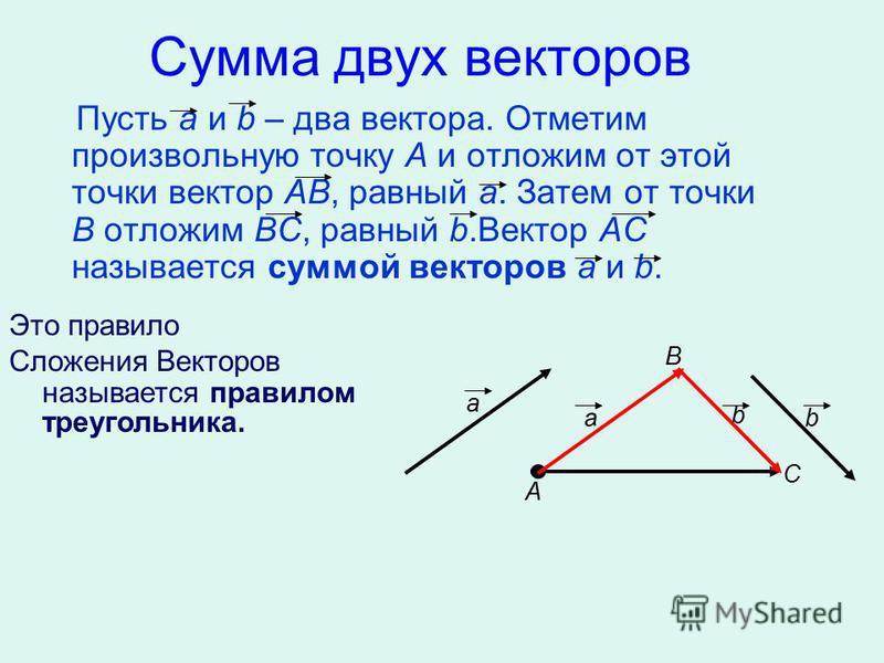 Сумма двух векторов Пусть a и b – два вектора. Отметим произвольную точку А и отложим от этой точки вектор АВ, равный а. Затем от точки В отложим ВС, равный b.Вектор АС называется суммой векторов а и b. А В С а b а b Это правило Сложения Векторов наз