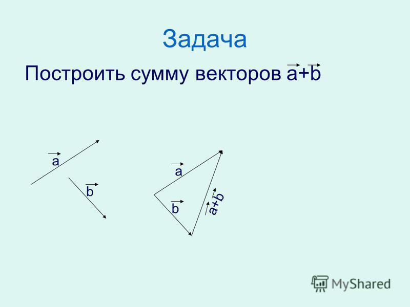 Задача Построить сумму векторов а+b а b а b а+b