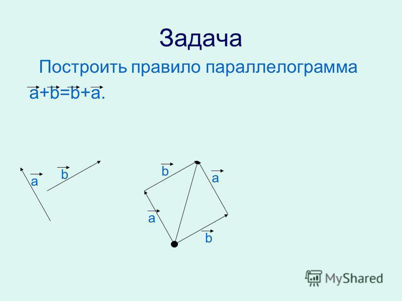 Задача Построить правило параллелограмма a+b=b+a. a a a b b b
