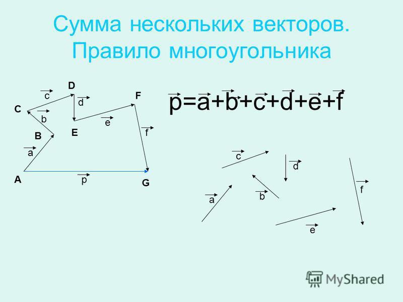 Сумма нескольких векторов. Правило многоугольника А В С D E F G a b с d р f р=a+b+c+d+e+f e b с d e f a