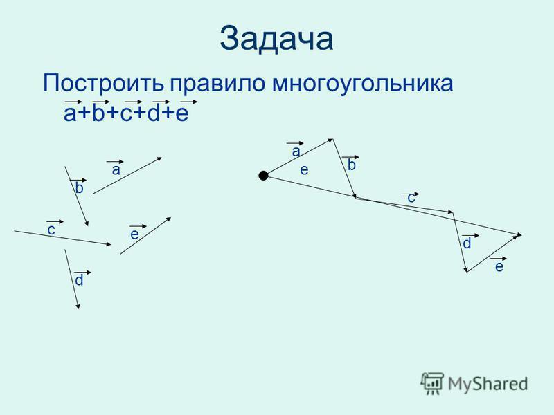 Задача Построить правило многоугольника a+b+c+d+e a a b b c c d d e e e