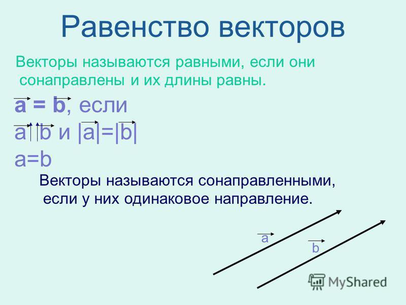 Равенство векторов Векторы называются равными, если они сонаправлены и их длины равны. а = b, если a b и  a = b  а=b Векторы называются сонаправленными, если у них одинаковое направление. а b