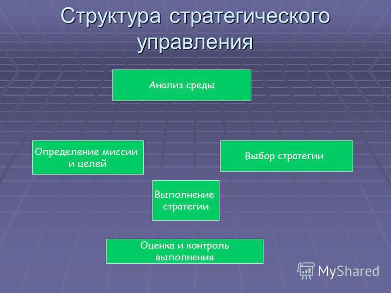Структура стратегического управления Анализ среды Определение миссии и целей Выбор стратегии Выполнение стратегии Оценка и контроль выполнения